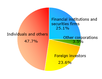 Graph:Share ratio in status of shareholders