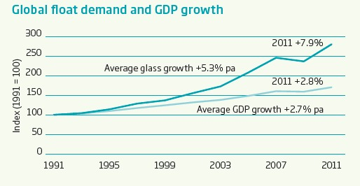 Global float demand and GDP growth 2011