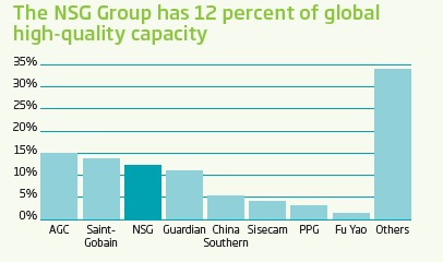 World high-quality float capacities 2011