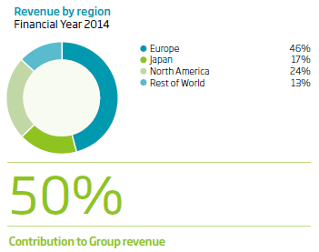 Revenue by region