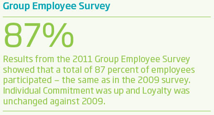 Group Employee Survey 2011