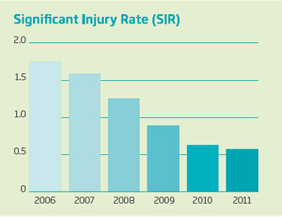 Significant Injury Rate chart