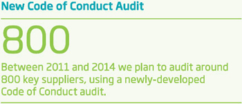 Supplier Code of Conduct Audit