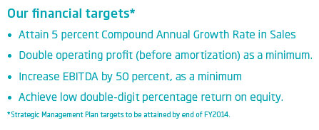 Financial Targets